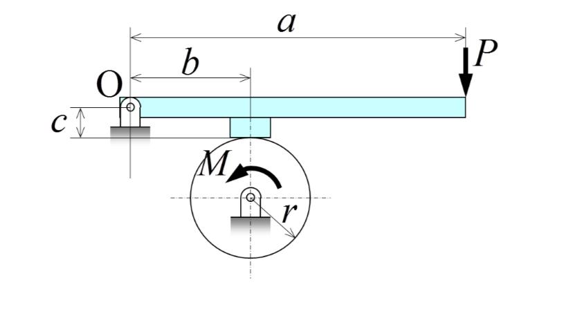 軸トルクMの制動に必要なてこの長さを求めなさい。また、支点反力のの大きさはいくらか? という問題です。 M=30Nm,r=0.1m,P=200N,b=0.2m,c=0.1m,μ=0.5 てこの長さaは解けました。 支点反力の解き方をお願いします。 よろしくお願いします。