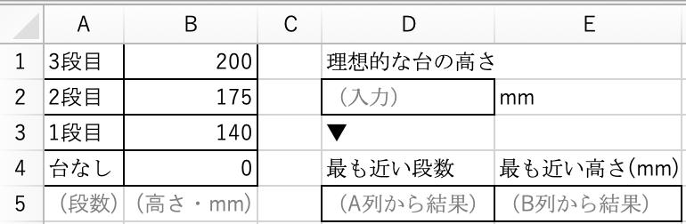 Excelで、指定の値に最も近い値を一覧から探して返したいです。 例えば、画像のように、A・B列に、段階式の踏み台の段数と高さの対応表があります。 D2に、理想的な台の高さを入力すると、それに最も近い段数と、その高さが表示されるようにしたいです。 結果を返すD5とE5に、どのような数式を入力したら良いのでしょうか。 色々解説サイトを見てみましたが、頭が悪すぎてつかめませんでしたm(__)m どうぞよろしくお願いいたします。