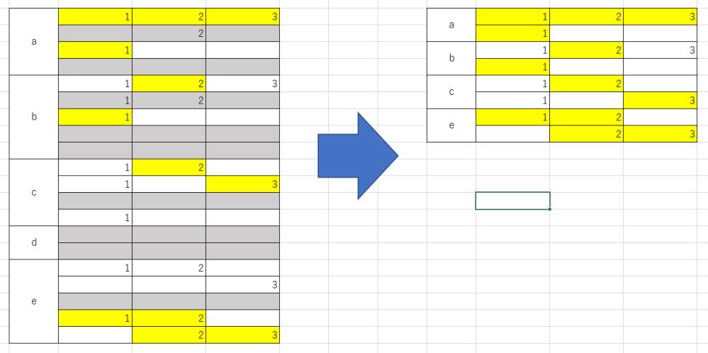 """マクロについて質問です。 下記のマクロで黄色の背景色以外のセルを消し、空欄の行(実際はグレーでハッチングされていません。)を全て消したいのですが、行を結合しているため、「Cells(a, b).ClearContents」で引っかかってしまいます。 マクロ初心者のため、ネットで探してもよくわかりません。 解決策を教えていただけませんでしょうか。 完成の理想を下に図で添付しています。 (矢印の先は新規シートに作成されます。) 何卒よろしくお願いします。 Sub 名前() Application.ScreenUpdating = False '新規シートを開いて名前と日付をつける Sheets.Add After:=ActiveSheet ActiveSheet.Name = """"名前"""" & """"_"""" & Format(Date, """"mm月dd日"""") Sheets(""""Sheet1"""").Range(""""A1:F24"""").Copy ActiveSheet.Range(""""A1"""") '黄色以外の文字を消す Dim a As Long Dim b As Long For a = 4 To 24 For b = 3 To 5 If Cells(a, b).Interior.Color <> RGB(255, 255, 0) Then Cells(a, b).ClearContents End If Next b Next a '空白行を削除する Dim i As Long For i = 24 To 4 Step -1 If WorksheetFunction.CountA(Range(""""C"""" & i & """":E"""" & i)) = 0 Then Rows(i).Delete Shift:=xlUp End If Next i Application.ScreenUpdating = True End Sub"""