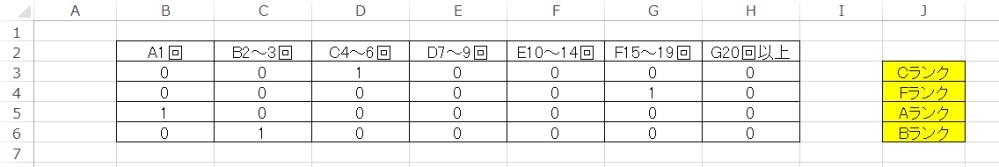エクセルの質問です。 指定した行に1があれば、~ランクと自動で表示させたいのですが どういった式を組めば良いかわかりません。 添付画像のようにAランクやBランクとしたいです。 ご教授ください。