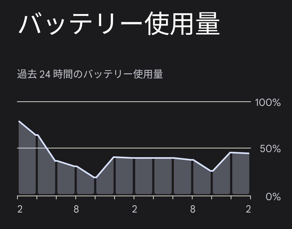 Android12 のバッテリー使用量グラフの見方が分かりません。この「2」と「8」は何を表してるんですかね?