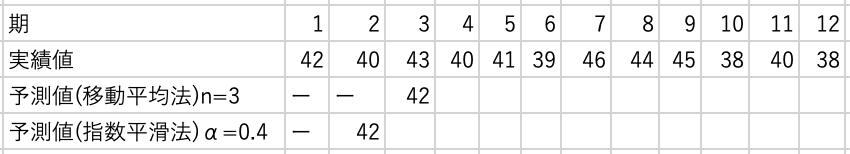 この表の空欄を埋めろとシステム工学の教授に言われたのですが、3期目の移動平均法の予測値が42なのが意味わからないです。 n=3なので2,3,4期の平均をとって(40+43+40)/3=41ではないでしょうか...?