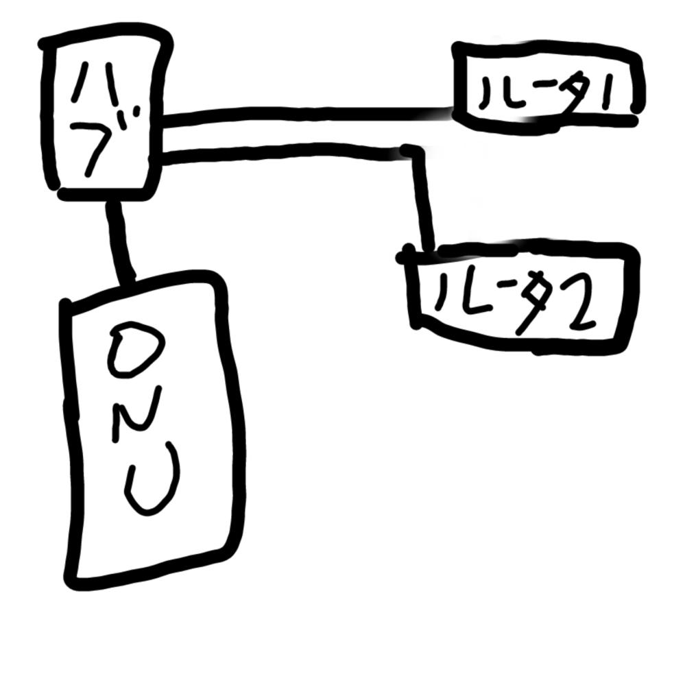 ONU直下のルータにIPv6機能がないのですが、中継機にしているものにはあることがわかりました その場合中継ではなくlanケーブル接続しルーターモードにした上で設定するのがよいでしょうか