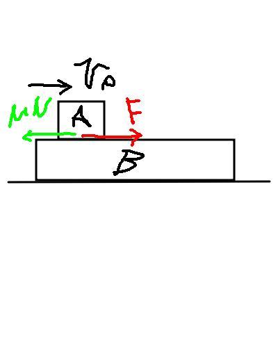 物体Aを、静止している物体Bの上に初速V0で投げ出したときに生じる力Fは。 物体Aが物体Bとの間に生じる摩擦力μNと等しいですか?これは、作用反作用の法則で計算できる力の大きさですか? および、物体Bそのものに生じる力もμNと等しいですか?