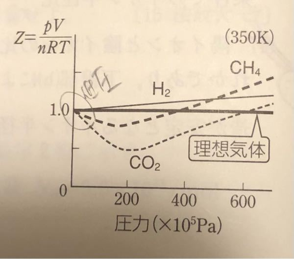 実在気体は高温低圧であるほど理想気体に近づくらしいですが、この図でいうと圧力が200 × 10^5乗Paの時はそれより高圧の時よりさらにずれていると思うのですが??
