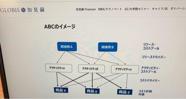 ABCの質問をよろしくお願い致します。 ABCは部門別計算の欠点を補う為に作られたんですよね? どういった欠点を補う為に作られたのでしょうか? また、この写真のアクティビティーαは何故商品zに行...