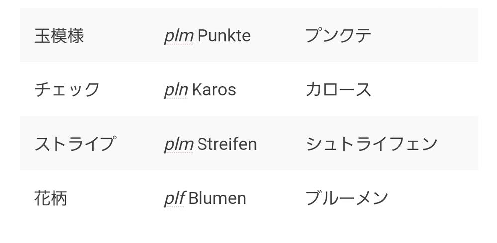 ドイツ語を調べていたら、模様の単語の前にplmとかplnとかついてるのを見たんですけど、どういう意味ですか? (ドイツ語初心者です汗)