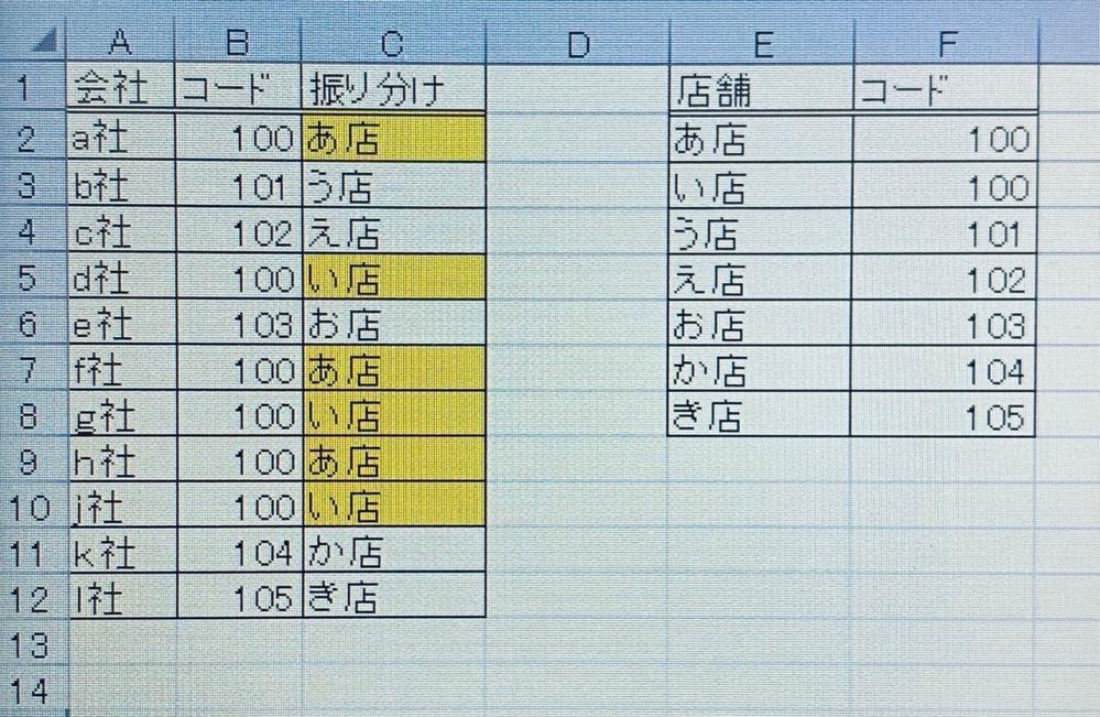 画像のように振り分けができる関数があれば教えて頂きたいです。 例)コードをキーにし、店舗を割り振りたいです。 黄色網掛セルのように同コードが複数ある場合繰り返したいです。 作業シートや作業欄ができるのはかまいません。 Excel2016でできる関数でお願いいたします。 初めての質問のため、説明に不足がありましたらすみません… よろしくお願いいたします。