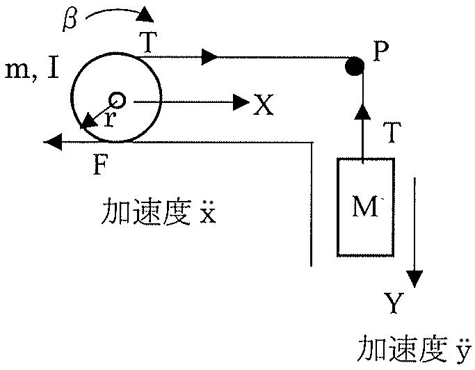 """この工業力学の問題を教えて下さい。 次の問について、指定された""""運動方程式""""を書きなさい。(加速度を求める必要はありません) 図に示すように質量m、慣性モーメントIの円柱..."""