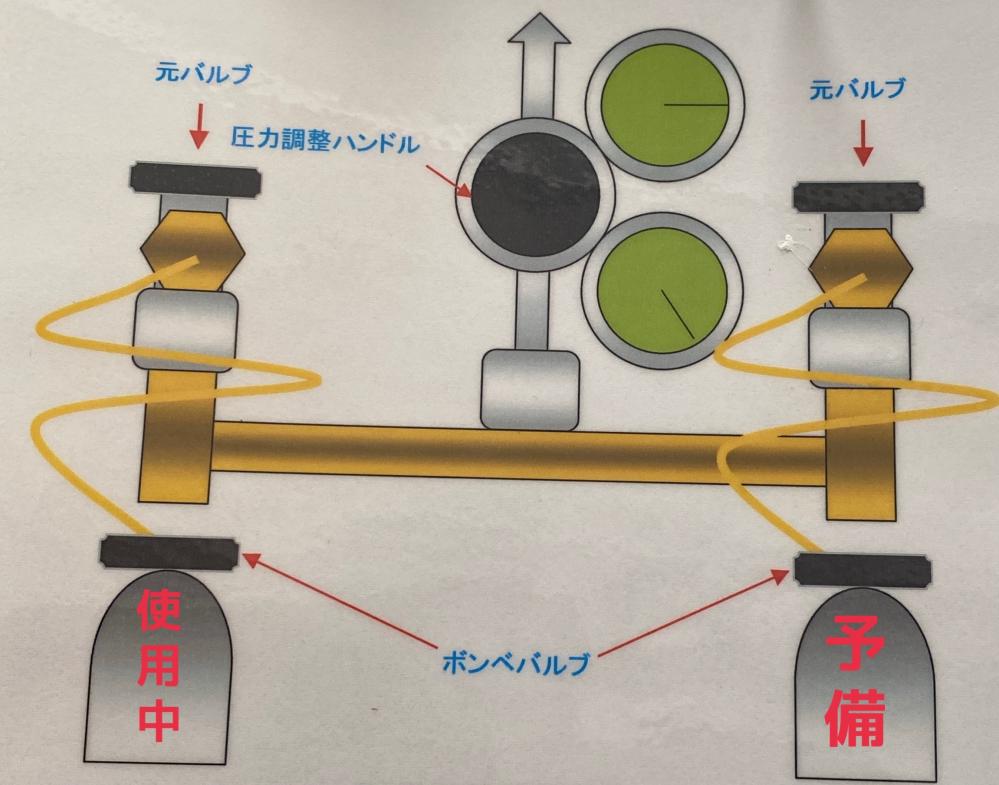 酸素ボンベについて質問です。 酸素ボンベのバルブを開くと圧がかかると思いますが、なぜ酸素ボンベは回路内に圧をかけることができるのでしょうか? 画像のようなタイプの酸素ボンベです。 酸素ボンベ...