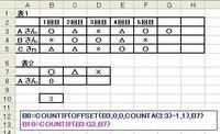 エクセル 関数 COUNTIFとOFFSET 表2に表1を基に合計を算出したいと思います。  B8セルは,表1のAさんの「○」の合計です。 ここで,表1が第?回になるか分からないので,OFFSET関数を使いたいのですが,次のようにした結果,「0」になりました。 B8=COUNTIF(OFFSET(B3,0,0,COUNTA(3:3)-1,1),B7)  どこが間違いですか? ...