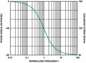 片 対数 グラフ エクセル