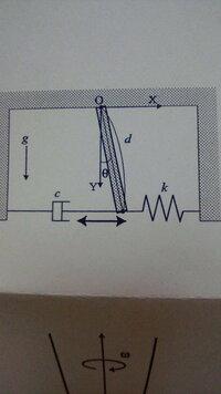 ダンパを含んだラグランジュの運動方程式について 図のような長さd、質量mの一様な剛体棒が点Oで回転自由に支持され、 ばね定数kのばねと粘性係数cのダンパがあります。 慣性モーメントをIとし、運動エネルギーTは T=(I(dθ/dt)^2)/2 位置エネルギーは ばねの位置エネルギー+棒の位置エネルギー となるところまでわかったのですが、ラグランジュの運動方程式を たてる際にダン...