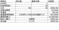 交通事故の損害賠償額についてご教示願います。  損害総額 ¥1.006.890  治療費 ¥408.140  支払額 ¥598.750  治療費がマイナスされていますが、この部分は被害者が払うものなのでしょうか?