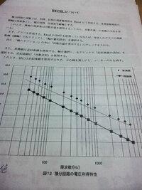 エクセルのグラフに対数目盛りの線を入れるやり方を教えてください。  バージョン2007です。