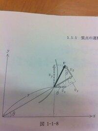 Vx=dx/dt=dr/dt・cosθーrsinθ・dθ/dt  という計算があるのですが、 速度を求めるのに、なぜ最後はθをtで微分するのでしょうか。
