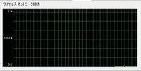 ネットワークが目に見えて遅くなるときって折れ線グラフはどの当たりまでになりますか。 ちなみにYouTubeを観てるときは2つめの線を超えるくらいでした。 オンラインゲームなどをやった場合はどの当たりまでいきますか。  詳しく教えてください。