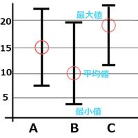 Excelで最大値、最小値、平均値を表すグラフを作成できますか? 画像のような、複数あるデータの最小値から最大値までを棒に表し、その平均値の部分に印をつけるようなグラフを作成する方法があれば教えてくださ...
