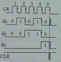 この図でタイムチャートのリセットパルスとはCLRのことですか? どなたかわかる方お願いします。