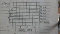 電子回路の問題の解き方を教えてください。  図はエミッタ接地増幅回路のVCE-IC特性である。VCC=8[V],RC=1[kΩ] のときベース電流がIB=10[μA]からIB=30[μA]ま で変化しているとき、ICの変化とICEの変化範囲はいくらか。  お分かりになる方回答よろしくお願い致します。