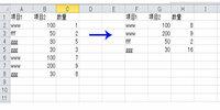 エクセルの算式について 項目1(文字列)と項目2(数字)が同じ場合、その項目ごとの数量を合計するには、どの様な算式(関数)を使えばいいのでしょうか?よろしくお願いします。 種類の欄には数十種類の項目が...