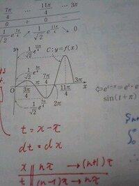 大学への数学3 面9 【問題】 y=e^xsinxのグラフをかけ。 【質問】 f(x)=e^(-x)sinπxのグラフはy=±e^(-x)に沿って(?)y=sinπxのグラフを縮めていけばよいらしい のですが、この問題のグラフもsinxを±e^xに沿って広げていけばよいのですか?  あと f(x)=e^(-x)sinx(←πをとった) も同様ですよね?