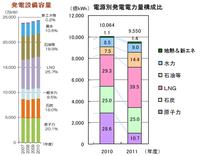 東京都は今後3、4年で100万kW分の天然ガス火力発電所を東京湾岸に新設する? ⇒ 現在、東京電力管内の原発が全て無くても、電力は足りています。 しかし、 ・そろそろ更新が必要な老朽火力発電所は、認可出...
