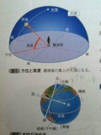 地球の方位と天球について。 中3の天体の勉強をしています。  下の画像の中の、地球に人が乗っている位置では 天球の方位はちゃんと前後左右に東西南北があらわせますが、  地軸に近い北極の位置に人が立つ...