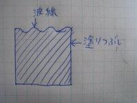 イラレCS5 波線と四角の塗りつぶし 作成方法 画像のような図を作りたいのですがどうしたら作れますか?  四角と直線を効果でジグザグにしたものを組み合わせようと思ったのですがうまくいきませんでした(+o+)