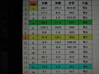 ワイドオッズの配当の金額の計算式がわかる方教えてください。 たとえば、昨日の船橋9レースの配当が4-13: 6,040 円/4-7:19,670 円/7-13:11,670 円でしたが、そのときの単勝オッズ4番:28.4/7番:71.5/13番:...