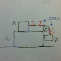 物理 張力について 画像のように、物体Cが水平面上にあって物体AとBが軽い糸と滑車を使って配置されているとき、青い矢印で示した二つの張力が等しくなるとおけるはなぜなのか詳しく教えてください。 回答よろ し...