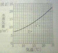 飽和水蒸気量のグラフの読み方を教えてください 中学理科です。  気温22度湿度42%のときの水蒸気量を計算する問題で、 解説に「グラフ(画像)から22度のときの飽和水蒸気量19.4gを読み取る」とありましたが...