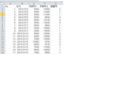 エクセルの関数で、指定日付の中で最も多いデータは何かを出したいのですが、MOD関数とデータベース関数を組み合わせるとよいのでしょうか。 シート1に、№、日付、手数料1、手数料2、国番号のデータがあり、シート2に日付ごとに集計結果を反映させたいのでシート2のB2には2013/3/5の手数料1の合計のための式、=DSUM(シート1!$B:$G,シート1!E1,シート2!$A$1:$A$2)という...