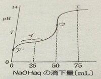 酢酸の滴定曲線に関する質問です。  画像(酢酸の滴定曲線)のイのあたりにおけるpHの変化は 酢酸の時より塩酸の時のほうが少ないが、 塩酸のような強酸のときは、pH変化を抑える溶液とは言わない 理由は何でしょう。  という問いで、答えが 水で10倍希釈するとpHが1ずれるから ということなんですが、よく意味が分からずにいます。  どういうことを言っているのか 説明をして頂...