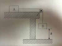 物理基礎の問題です。早い回答お待ちしています。よろしくお願いします。  図のように、質量mAの物体Aをあらい水平な机の上に置き、軽い糸でなめらかに回転できる滑車を通して、質量mBの物体B をつり下げる。床...