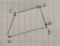 ベクトルの知識が混乱してしまいました。図のように→ab=→ac+→cd+→deが成り立つとおもうのですがこれはいったい何を指しているのでしょうか? ベクトルabの大きさは→ac+→cd+→deの大きさと等しいということでしょう...