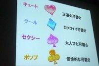 アイカツ!の歴代コラボパートナー 板野友美さん、島崎遥香さん、橋本環奈さん にタイプをつけるとしたら キュート、クール、セクシー、ポップ どれですか?  それと、どのブランドが似合 いそうですか?
