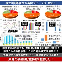 『原発:根強い不安「事故起きるかも」7割超! 東京女子大意識調査』2015/4/22  → 7割を超える国民が、次の事故が起きる事を予感し、心配している。 なんとなく原発が安全になっていない事に気が付いている。...