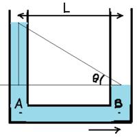 流体力学の問題です。 U字管を水平方向右に加速度aで等加速度運動した。 液体の密度をρ,管の断面積をS、管と管の距離をLとする。 位置A,Bの圧力差はρLaになりますが 水平管部の液体に作用する力のつり合いの式を示すことで 液体が相対的平衡状態を保つことを示したいのですが つり合いの式がわかりません。 導き方を教えてください。