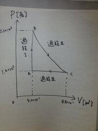 物理(循環過程)の質問です。なるべく早めに回答頂けると助かります。   ピストンで単原子分子理想気体を封じた。 容器内外の圧力は1.0×10^5[Pa] 気体の温度が300[K] 体積が4.0×10^-3[m^3]だった。 このときの気体の状態をAとして、p‐V図で示すように気体の状態を変化させた。  過程Ⅰ(A→B)は定積変化、過程Ⅱ(B→C)は等温変化、過程Ⅲは(C→A)は定...