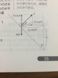 円錐面内での等速円運動の質問です。 これは垂直抗力Nを水平方向鉛直方向に分解してNを求めていますがmgを斜面に水平方向鉛直方向に分けてNを求めると答えが合いません。 理由を教えてください。