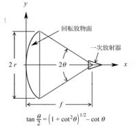 第1級陸上無線技術士の過去問【基礎・h2602_A-2】で困っています。 この問題の導き方を教えてください。 ちなみに答えは【tanθ/2=r/2f】です。 説明や途中計算などできれば詳しくお願いします。    図に示す...