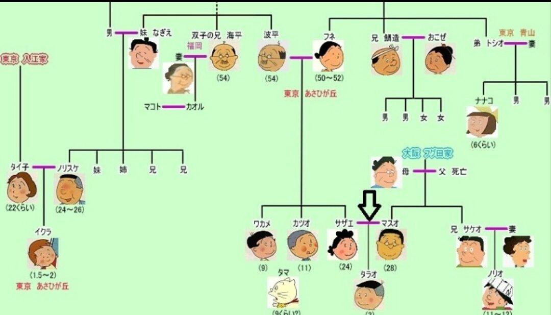 の 方 親等 数え 親族親等図,親族の変動,親族の名称,親族の呼称,義親族の呼称,親等の数え方