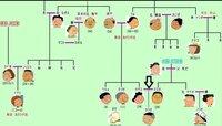 サザエさんの「カツオ君」にそれぞれ何親等であるかを教えて下さいお願いします。 家系図を見てお答え下さい。