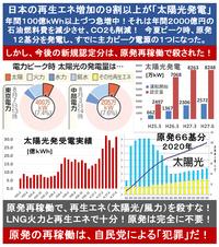原発再稼働で、日本の再生エネ(太陽光/風力)は殺された? 2015/11/3 ⇒ 政府・自民党/公明党は、再生エネよりも原発を優先? ・・・  ◆太陽光の新規認定容量 2015年3月=8263万kW 2015年6...