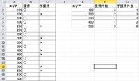 エクセルにてあるエリアの獲得件数と不獲得件数を表示させたいと考えています。 F2:F6にA:Aからエリアを参照しB:Bに丸がいくつあるかとG2:G6にC:Cに✕ がいくつあるかを数字にて表示させたいです。  教えて下さい。