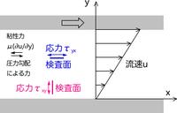 流体中のτxy=τyx(モーメントの釣り合い)の意味について、 応力テンソルのせん断成分は、モーメントの釣り合いから、τxy=τyx, τxz=τzx, τyz=τzy のように説明されると思いますが、その「モーメントの釣り合い」の意味がわかりません。  例えば図の上(y)方向へ行く程右(x)向きの流速uが増大するクエット流れの場合、x方向の微小検査面(面の法線はy方向)に平行(-x方向...