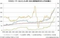 グラフの見方を知りたいんですが  青線=マネタリーベース と 緑戦=日銀当座預金 が リンクして比例してるのは 何を意味してるのでしょうか
