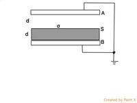 図のように幅2dの平行平板コンデンサがあって、幅dの誘電体が差し込まれている。 真空の誘電率はε0で、誘電体の誘電率は2ε0である。 また、誘電体の上面Sには真電荷密度σ[C/m^2]が一様に分布させてある。 電極A...
