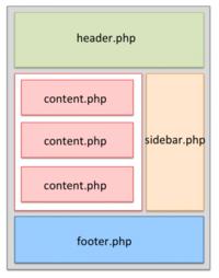 wordpressで作るwebサイトにてindex.phpをheader.php、sidebar.php、footer.phpなどに分ける作業がありますが、 最近のwebサイトはヘッダーやフッターの位置や書き方が変わり、斬新なデザインになってきました。...